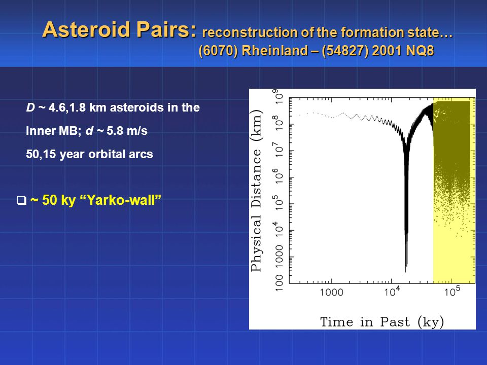 Asteroid Pairs: reconstruction of the formation state… (6070) Rheinland – (54827) 2001 NQ8 D ~ 4.6,1.8 km asteroids in the inner MB; d ~ 5.8 m/s 50,15 year orbital arcs  ~ 50 ky Yarko-wall