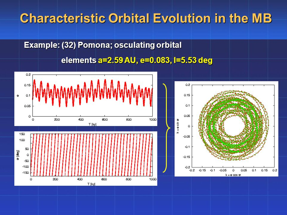 Characteristic Orbital Evolution in the MB Example: (32) Pomona; osculating orbital elements a=2.59 AU, e=0.083, I=5.53 deg elements a=2.59 AU, e=0.083, I=5.53 deg