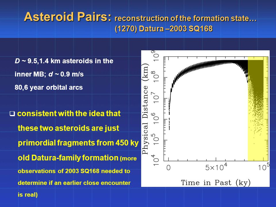 Asteroid Pairs: reconstruction of the formation state… (1270) Datura –2003 SQ168 D ~ 9.5,1.4 km asteroids in the inner MB; d ~ 0.9 m/s 80,6 year orbital arcs  consistent with the idea that these two asteroids are just primordial fragments from 450 ky old Datura-family formation (more observations of 2003 SQ168 needed to determine if an earlier close encounter is real)