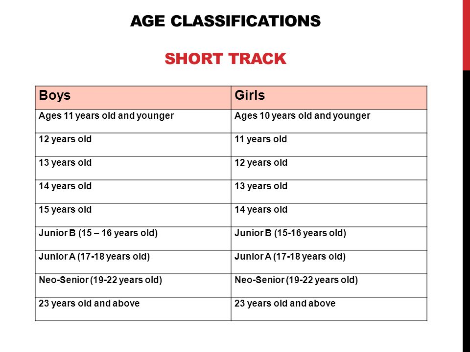 AGE CLASSIFICATIONS LONG TRACK BoysGirls Ages 11 years old and youngerAges 10 years old and younger 12 years old11 years old 13 years old12 years old 14 years old13 years old 15 years old14 years old Open (16-29 years old)Open (15-29 years old) Masters (30 years old and above)