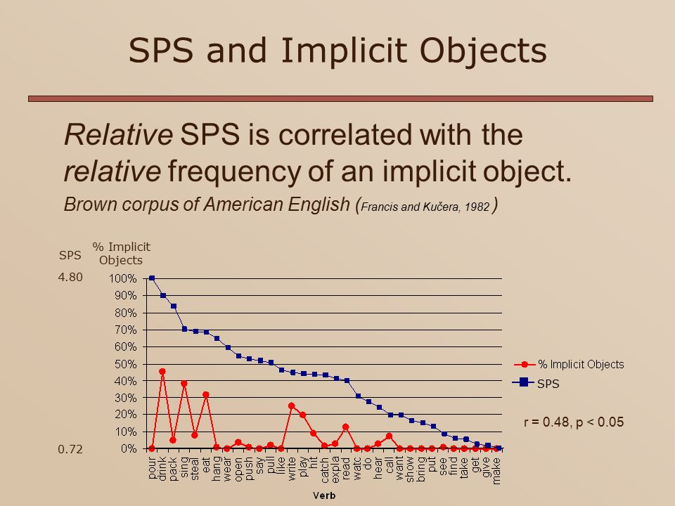 Indefinite Implicit Objects and Verb Semantic Selectivity Is a verb more likely to occur with an implicit object given higher SPS/OS.