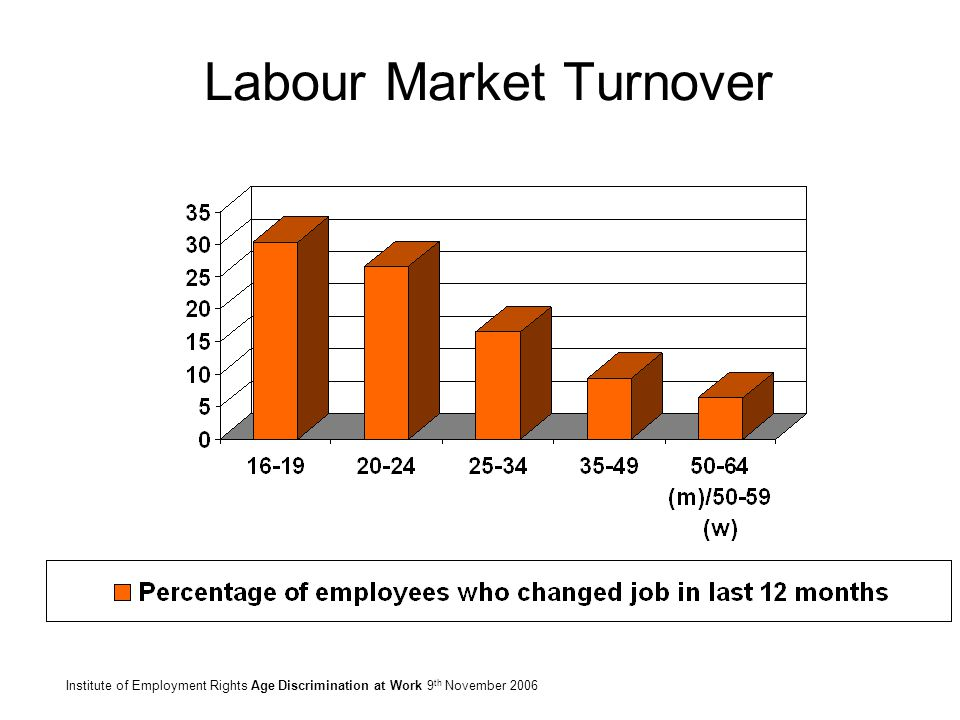 Labour Market Turnover Institute of Employment Rights Age Discrimination at Work 9 th November 2006