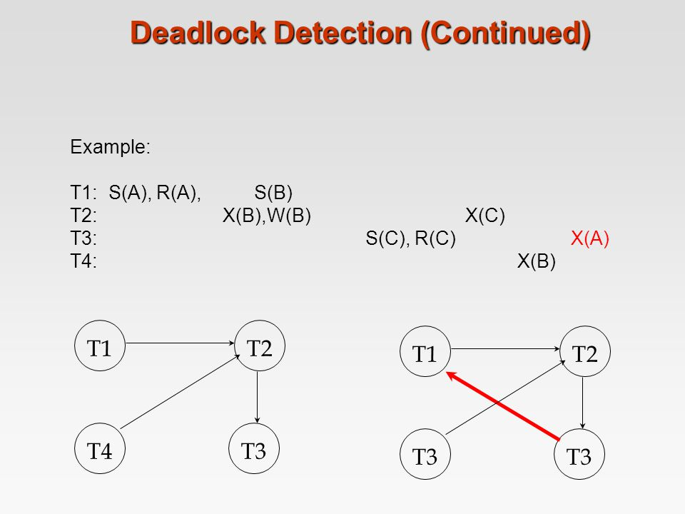 Deadlock Detection (Continued) Example: T1: S(A), R(A), S(B) T2: X(B),W(B) X(C) T3: S(C), R(C) X(A) T4: X(B) T1T2 T4T3 T1T2 T3