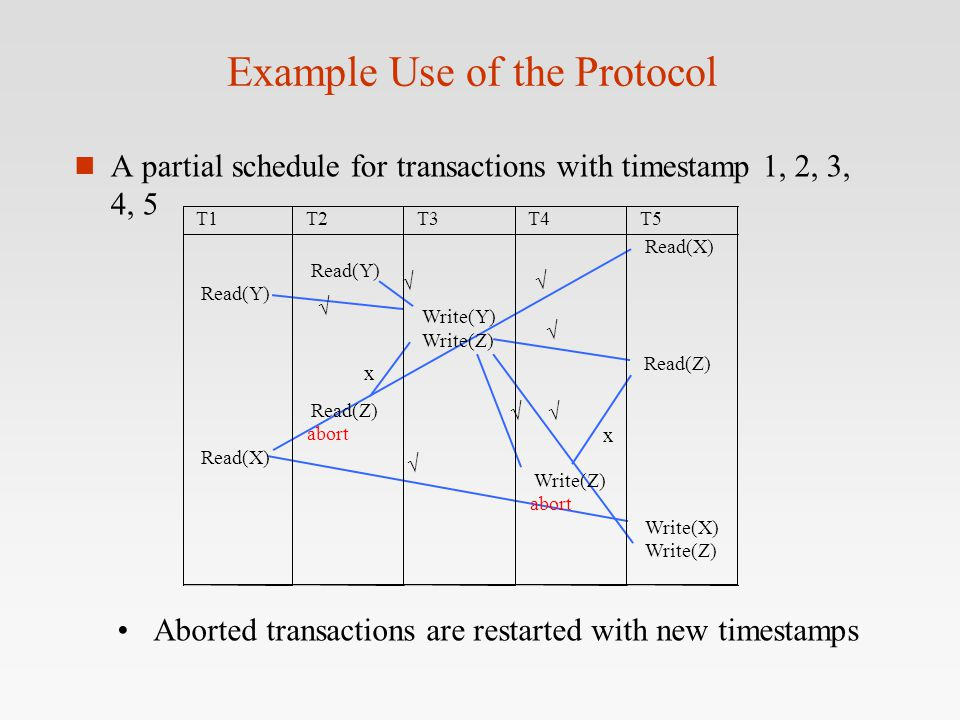 Example Use of the Protocol n A partial schedule for transactions with timestamp 1, 2, 3, 4, 5  x    x    Aborted transactions are restarted wi