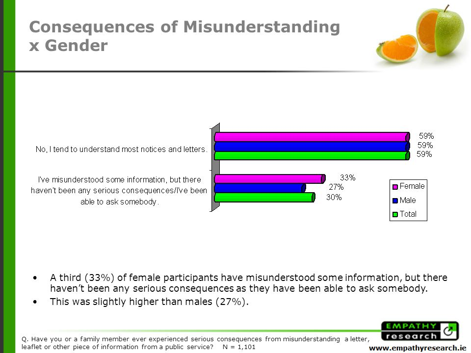 A third (33%) of female participants have misunderstood some information, but there haven't been any serious consequences as they have been able to ask somebody.