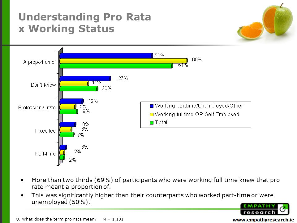 More than two thirds (69%) of participants who were working full time knew that pro rate meant a proportion of.