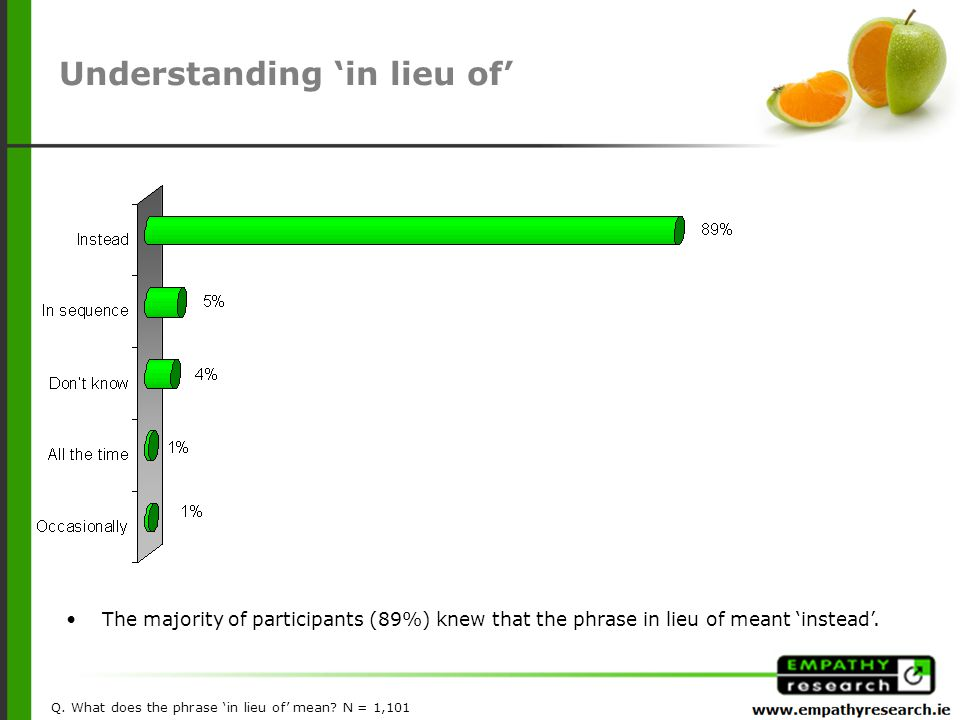 The majority of participants (89%) knew that the phrase in lieu of meant 'instead'.