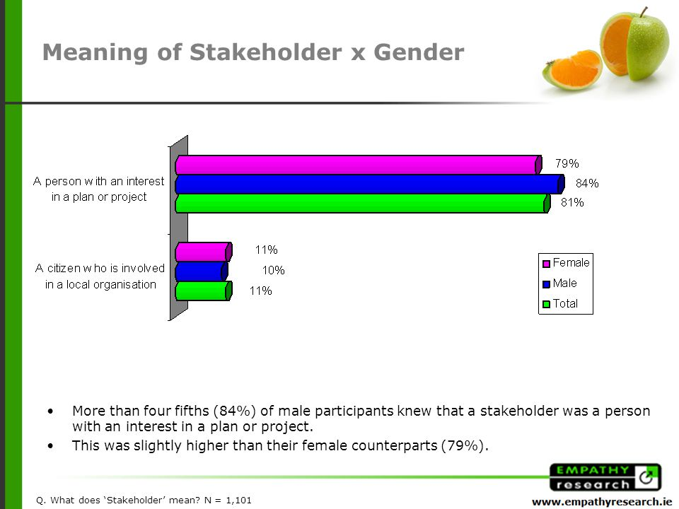 More than four fifths (84%) of male participants knew that a stakeholder was a person with an interest in a plan or project.