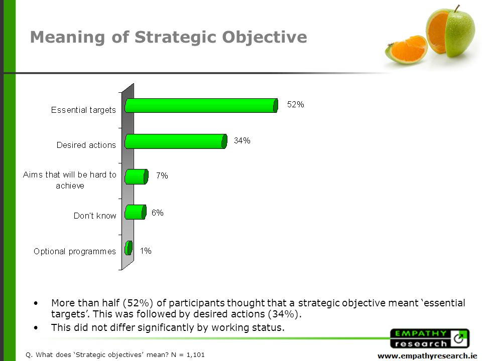 More than half (52%) of participants thought that a strategic objective meant 'essential targets'.