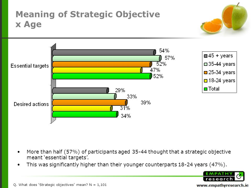 More than half (57%) of participants aged 35-44 thought that a strategic objective meant 'essential targets'.