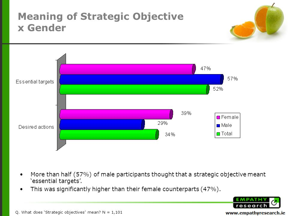 More than half (57%) of male participants thought that a strategic objective meant 'essential targets'.