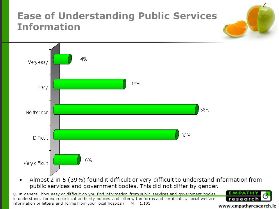 Almost 2 in 5 (39%) found it difficult or very difficult to understand information from public services and government bodies.