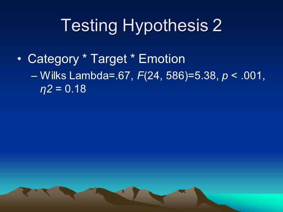 Testing Hypothesis 2 Category * Target * Emotion –Wilks Lambda=.67, F(24, 586)=5.38, p <.001, η2 = 0.18