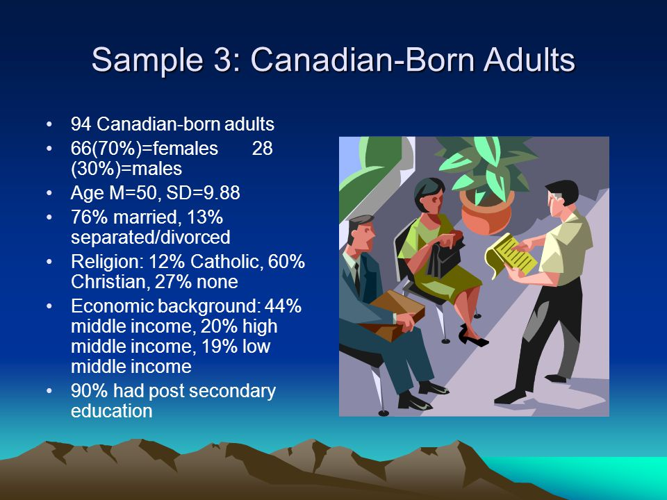 Sample 3: Canadian-Born Adults 94 Canadian-born adults 66(70%)=females 28 (30%)=males Age M=50, SD=9.88 76% married, 13% separated/divorced Religion: 12% Catholic, 60% Christian, 27% none Economic background: 44% middle income, 20% high middle income, 19% low middle income 90% had post secondary education