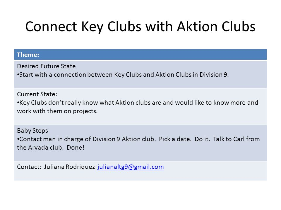 Connect Key Clubs with Aktion Clubs Theme: Desired Future State Start with a connection between Key Clubs and Aktion Clubs in Division 9.