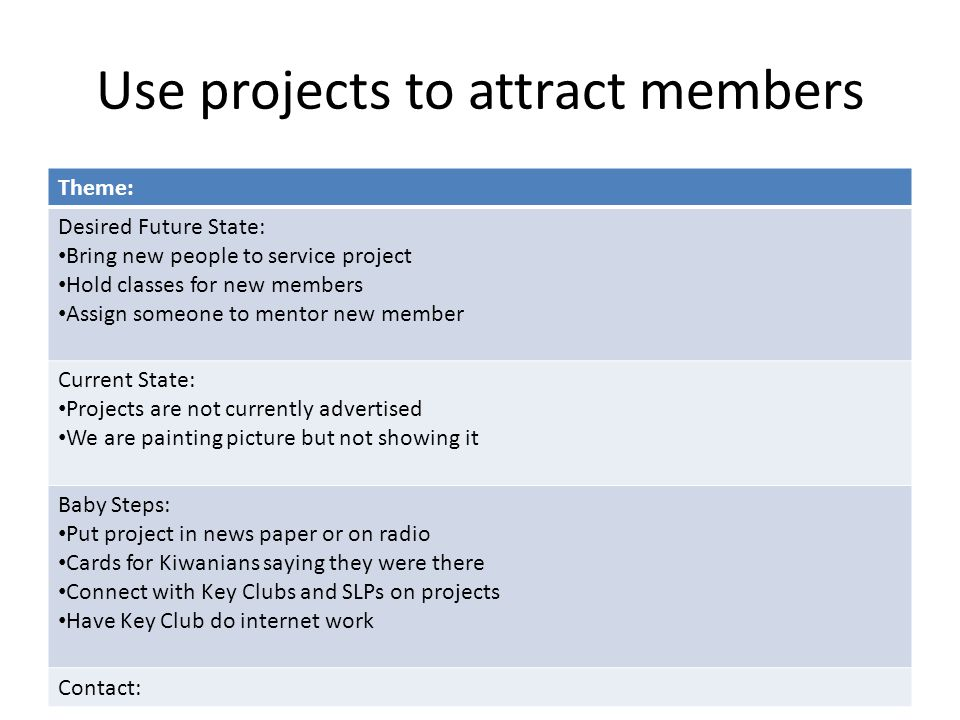 Use projects to attract members Theme: Desired Future State: Bring new people to service project Hold classes for new members Assign someone to mentor new member Current State: Projects are not currently advertised We are painting picture but not showing it Baby Steps: Put project in news paper or on radio Cards for Kiwanians saying they were there Connect with Key Clubs and SLPs on projects Have Key Club do internet work Contact: