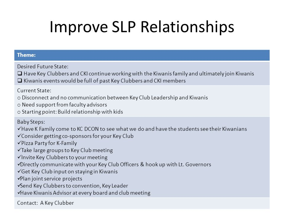 Improve SLP Relationships Theme: Desired Future State:  Have Key Clubbers and CKI continue working with the Kiwanis family and ultimately join Kiwanis  Kiwanis events would be full of past Key Clubbers and CKI members Current State: o Disconnect and no communication between Key Club Leadership and Kiwanis o Need support from faculty advisors o Starting point: Build relationship with kids Baby Steps: Have K Family come to KC DCON to see what we do and have the students see their Kiwanians Consider getting co-sponsors for your Key Club Pizza Party for K-Family Take large groups to Key Club meeting Invite Key Clubbers to your meeting Directly communicate with your Key Club Officers & hook up with Lt.