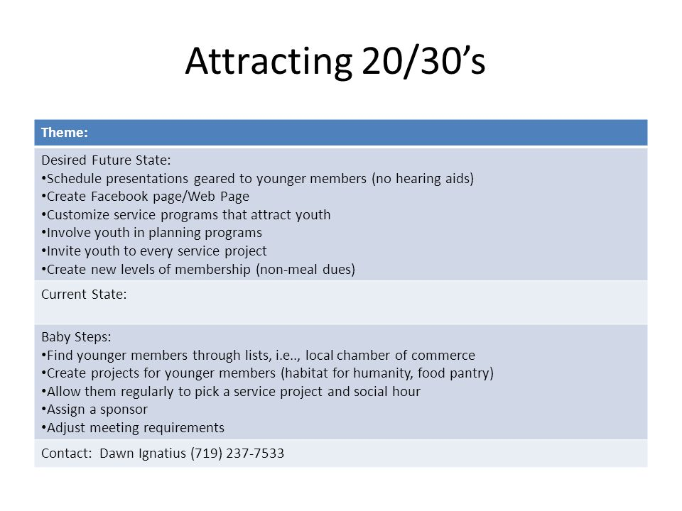 Attracting 20/30's Theme: Desired Future State: Schedule presentations geared to younger members (no hearing aids) Create Facebook page/Web Page Customize service programs that attract youth Involve youth in planning programs Invite youth to every service project Create new levels of membership (non-meal dues) Current State: Baby Steps: Find younger members through lists, i.e.., local chamber of commerce Create projects for younger members (habitat for humanity, food pantry) Allow them regularly to pick a service project and social hour Assign a sponsor Adjust meeting requirements Contact: Dawn Ignatius (719) 237-7533