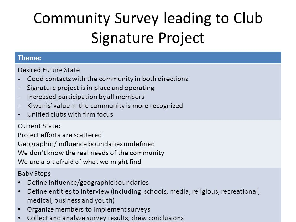 Community Survey leading to Club Signature Project Theme: Desired Future State -Good contacts with the community in both directions -Signature project is in place and operating -Increased participation by all members -Kiwanis' value in the community is more recognized -Unified clubs with firm focus Current State: Project efforts are scattered Geographic / influence boundaries undefined We don't know the real needs of the community We are a bit afraid of what we might find Baby Steps Define influence/geographic boundaries Define entities to interview (including: schools, media, religious, recreational, medical, business and youth) Organize members to implement surveys Collect and analyze survey results, draw conclusions Select projects to serve community needs including one major signature project.