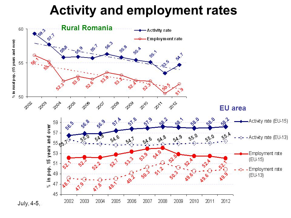 July, 4-5, 2014, Krakow Activity and employment rates Rural Romania EU area