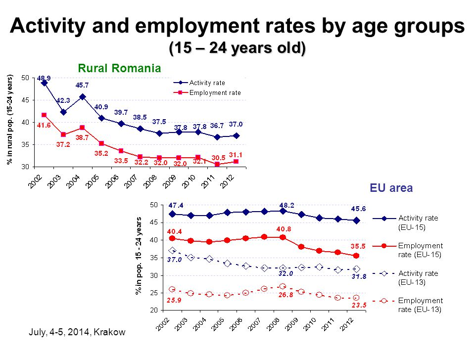 July, 4-5, 2014, Krakow (15 – 24 years old) Activity and employment rates by age groups (15 – 24 years old) Rural Romania EU area