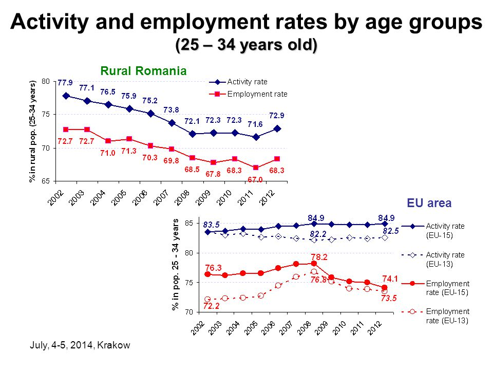 July, 4-5, 2014, Krakow (25 – 34 years old) Activity and employment rates by age groups (25 – 34 years old) Rural Romania EU area