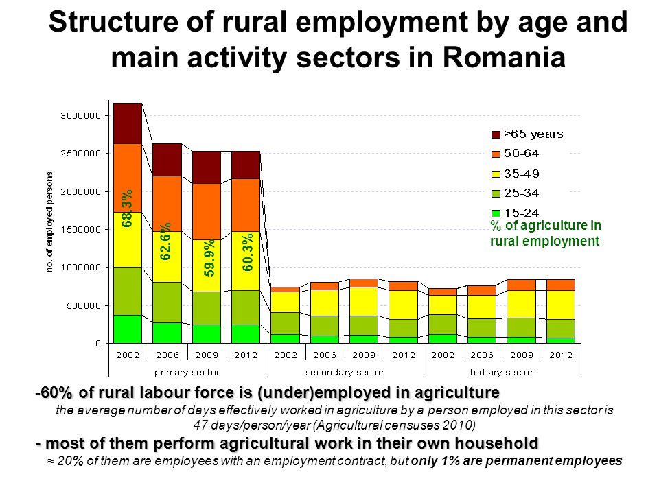 July, 4-5, 2014, Krakow Structure of rural employment by age and main activity sectors in Romania 68.3% 62.6% 59.9% 60.3% % of agriculture in rural employment -60% of rural labour force is (under)employed in agriculture the average number of days effectively worked in agriculture by a person employed in this sector is 47 days/person/year (Agricultural censuses 2010) - most of them perform agricultural work in their own household ≈ 20% of them are employees with an employment contract, but only 1% are permanent employees