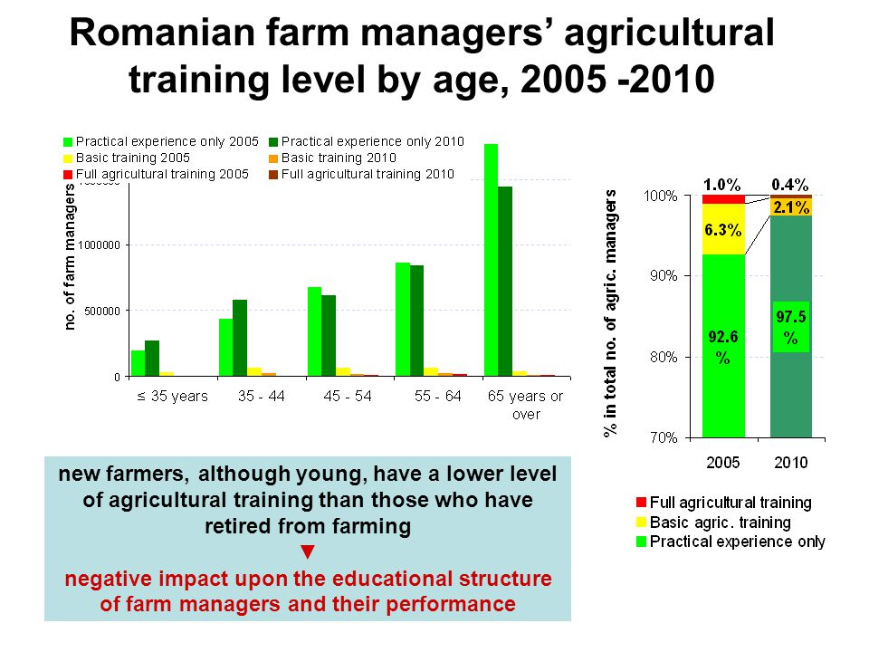July, 4-5, 2014, Krakow Romanian farm managers' agricultural training level by age, 2005 -2010 new farmers, although young, have a lower level of agricultural training than those who have retired from farming ▼ negative impact upon the educational structure of farm managers and their performance
