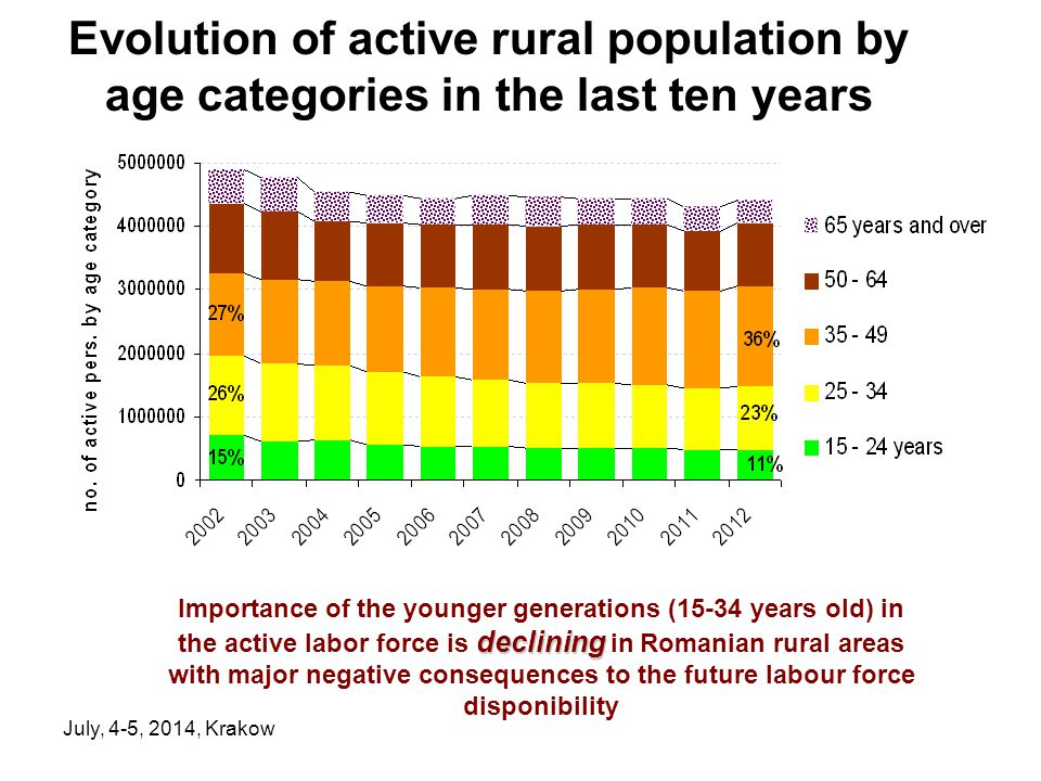 July, 4-5, 2014, Krakow Evolution of active rural population by age categories in the last ten years declining Importance of the younger generations (15-34 years old) in the active labor force is declining in Romanian rural areas with major negative consequences to the future labour force disponibility