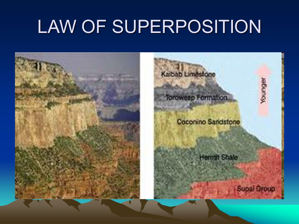 POSITION OF ROCK LAYERS LAW OF SUPERPOSITION- IN HORIZONTAL SEDIMENTARY ROCK LAYERS THE OLDEST LAYER IS AT THE BOTTOM. EACH HIGHER LAYER IS YOUNGER TH