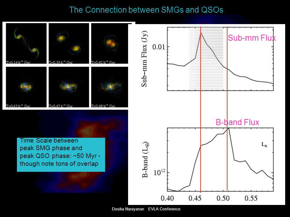 Desika Narayanan EVLA Conference The Connection between SMGs and QSOs Narayanan, Hayward, Cox et al.