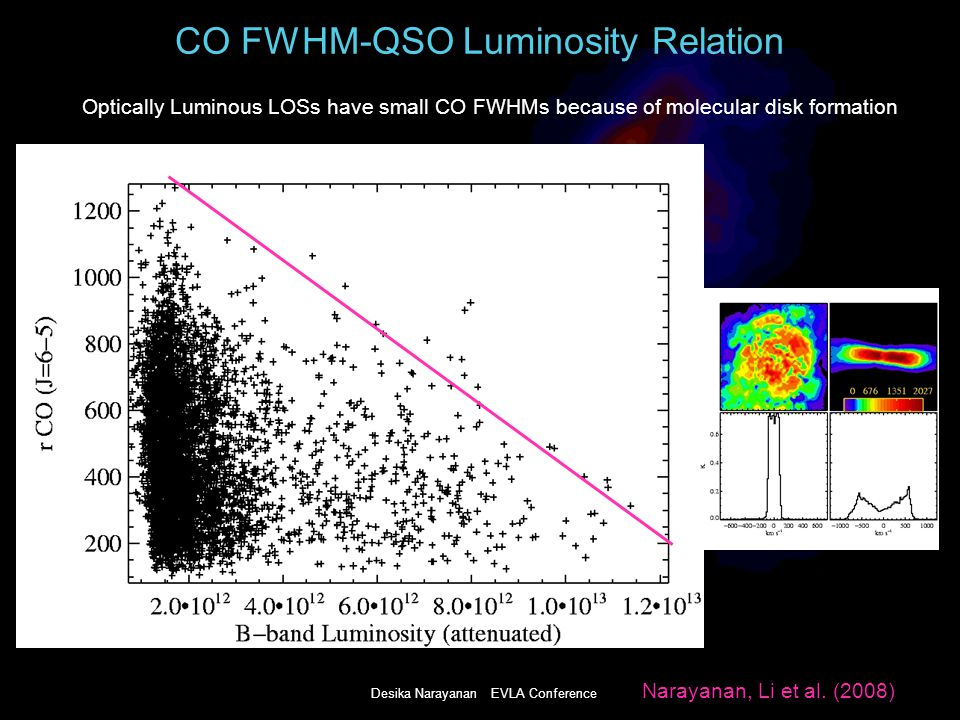 Desika Narayanan EVLA Conference CO FWHM-QSO Luminosity Relation Optically Luminous LOSs have small CO FWHMs because of molecular disk formation Narayanan, Li et al.