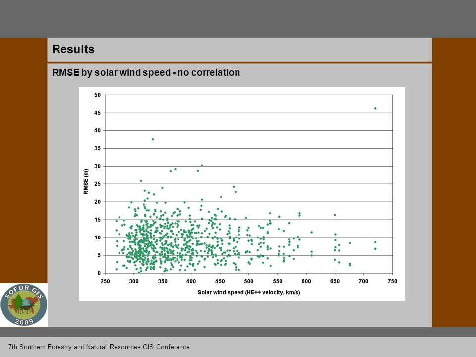 Results RMSE by solar wind speed - no correlation 7th Southern Forestry and Natural Resources GIS Conference