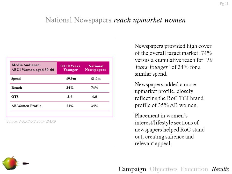 Pg 11 National Newspapers reach upmarket women Newspapers provided high cover of the overall target market: 74% versus a cumulative reach for '10 Years Younger' of 34% for a similar spend.