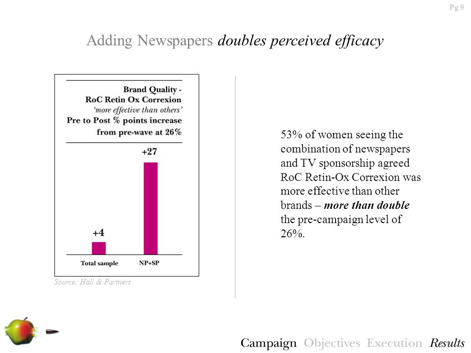 Pg 9 Adding Newspapers doubles perceived efficacy 53% of women seeing the combination of newspapers and TV sponsorship agreed RoC Retin-Ox Correxion was more effective than other brands – more than double the pre-campaign level of 26%.