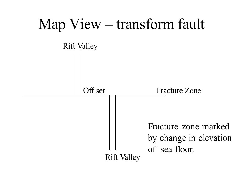 Map View – transform fault Off set Rift Valley Fracture Zone Fracture zone marked by change in elevation of sea floor.