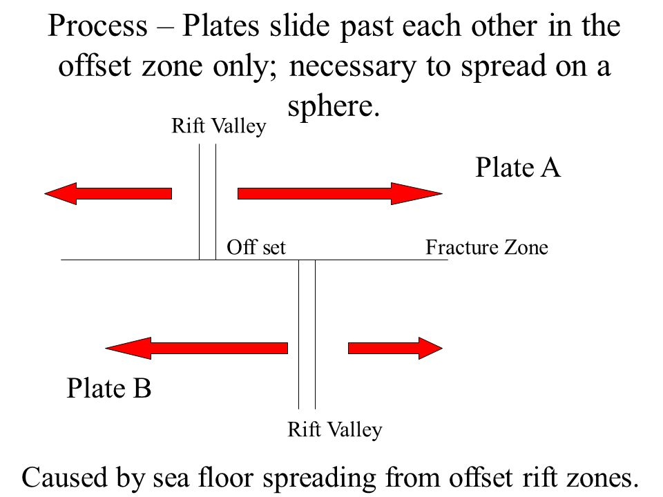 Process – Plates slide past each other in the offset zone only; necessary to spread on a sphere.