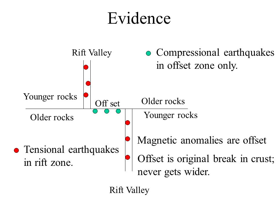 Evidence Off set Rift Valley Compressional earthquakes in offset zone only. Older rocks Younger rocks Older rocks Younger rocks Tensional earthquakes