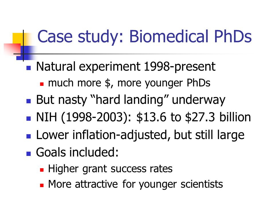 "Case study: Biomedical PhDs Natural experiment 1998-present much more $, more younger PhDs But nasty ""hard landing"" underway NIH (1998-2003): $13.6 to"