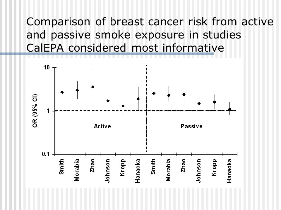Comparison of breast cancer risk from active and passive smoke exposure in studies CalEPA considered most informative