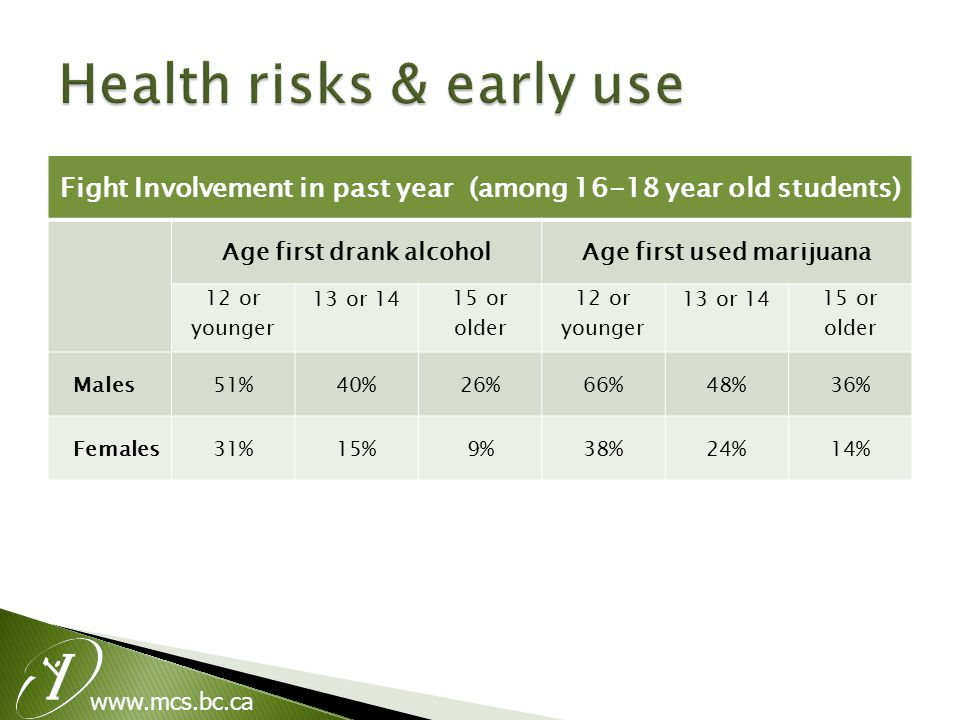Fight Involvement in past year (among 16-18 year old students) Age first drank alcoholAge first used marijuana 12 or younger 13 or 14 15 or older 12 o