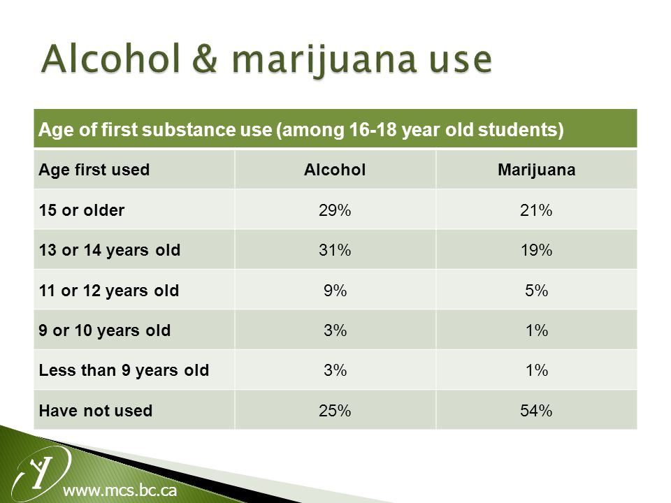 www.mcs.bc.ca Age of first substance use (among 16-18 year old students) Age first usedAlcoholMarijuana 15 or older29%21% 13 or 14 years old31%19% 11 or 12 years old9%5% 9 or 10 years old3%1% Less than 9 years old3%1% Have not used25%54%