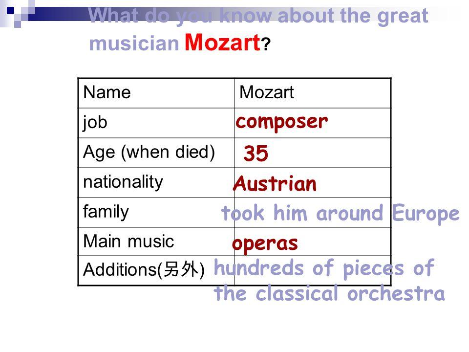 describe Strauss the elder describe Mozart describe Vienna describe Strauss the younger P1 P2 P3 P4 Put the right order (排序)