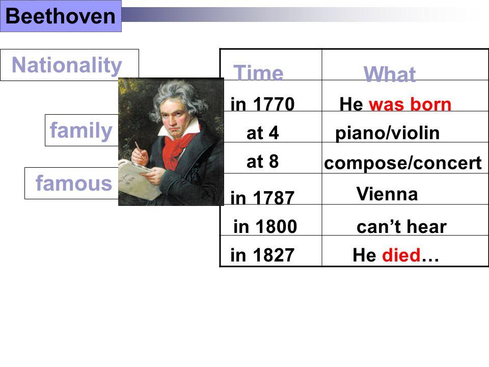 P1 describe Vienna P2 Strauss the elder P3 Strauss the younger P4 describe Mozart ' s life Skim 1.Where is Vienna ? 2.Why is Vienna famous ? 3.Why is he famous ? Read for details 4.