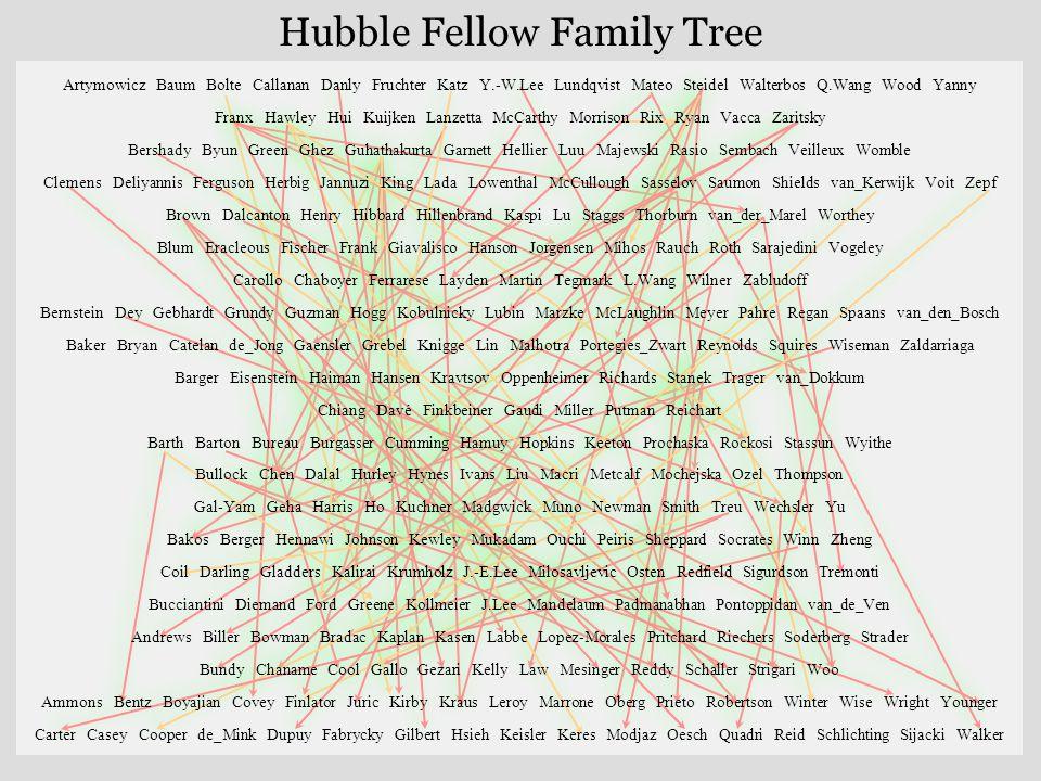 Hubble Fellow Family Tree Artymowicz Baum Bolte Callanan Danly Fruchter Katz Y.-W.Lee Lundqvist Mateo Steidel Walterbos Q.Wang Wood Yanny Franx Hawley