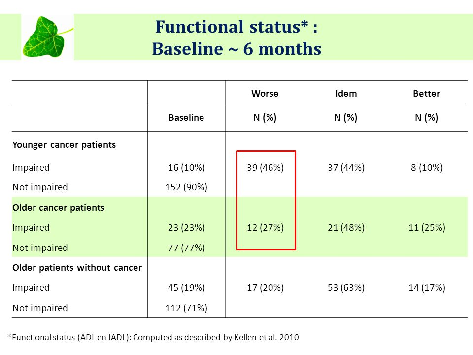 Functional status* : Baseline ~ 6 months WorseIdemBetter BaselineN (%) Younger cancer patients Impaired16 (10%)39 (46%)37 (44%)8 (10%) Not impaired152 (90%) Older cancer patients Impaired23 (23%)12 (27%)21 (48%)11 (25%) Not impaired77 (77%) Older patients without cancer Impaired45 (19%)17 (20%)53 (63%)14 (17%) Not impaired112 (71%) *Functional status (ADL en IADL): Computed as described by Kellen et al.