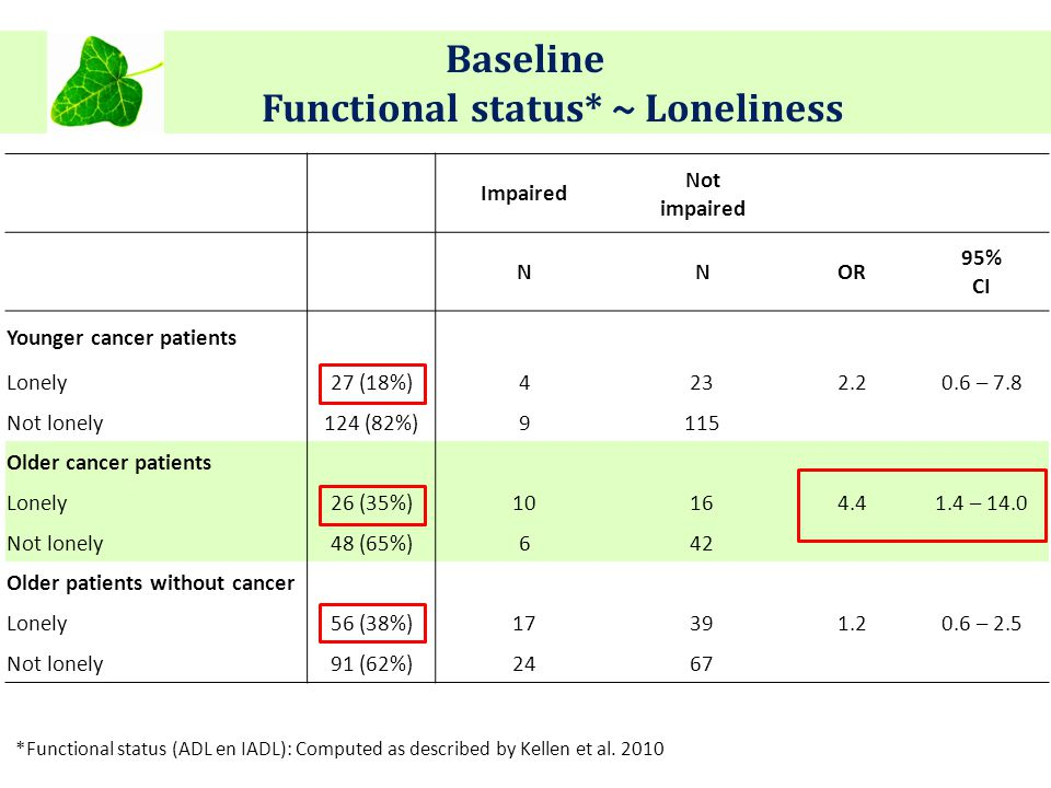 Baseline Functional status* ~ Loneliness Impaired Not impaired NNOR 95% CI Younger cancer patients Lonely27 (18%)4232.20.6 – 7.8 Not lonely124 (82%)9115 Older cancer patients Lonely26 (35%)10164.41.4 – 14.0 Not lonely48 (65%)642 Older patients without cancer Lonely56 (38%)17391.20.6 – 2.5 Not lonely91 (62%)2467 *Functional status (ADL en IADL): Computed as described by Kellen et al.