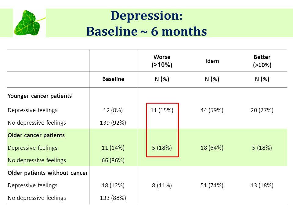 Depression: Baseline ~ 6 months Worse ( >10%) Idem Better (>10%) BaselineN (%) Younger cancer patients Depressive feelings12 (8%)11 (15%)44 (59%)20 (2