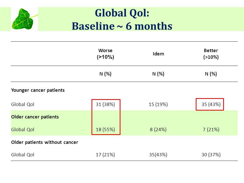 Global Qol: Baseline ~ 6 months Worse ( >10%) Idem Better (>10%) N (%) Younger cancer patients Global Qol31 (38%)15 (19%)35 (43%) Older cancer patient