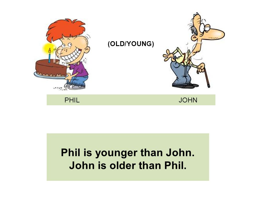 Phil is younger than John. John is older than Phil. PHIL JOHN (OLD/YOUNG)